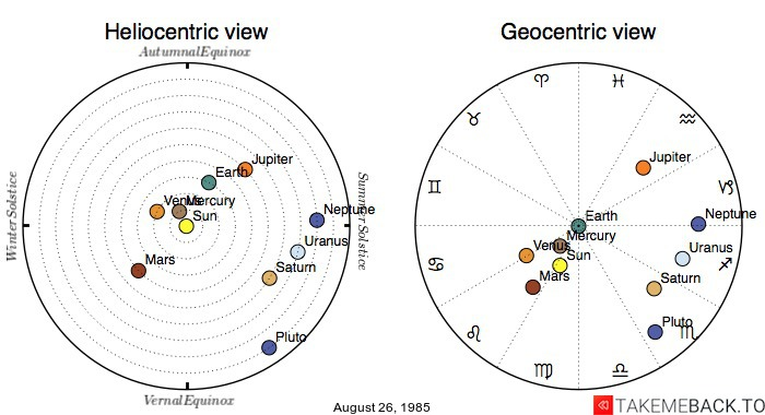 Planetary positions on August 26, 1985 - Heliocentric and Geocentric views