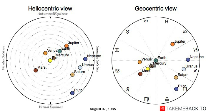 Planetary positions on August 07, 1985 - Heliocentric and Geocentric views