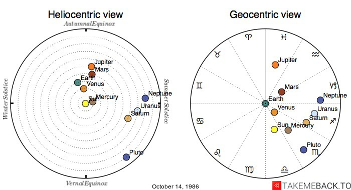 Planetary positions on October 14, 1986 - Heliocentric and Geocentric views