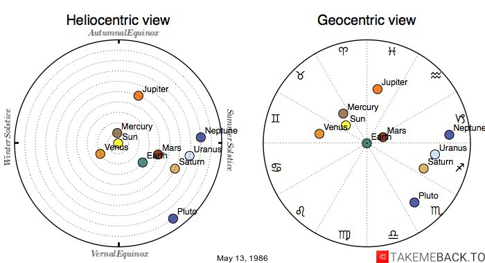 Planetary positions on May 13, 1986 - Heliocentric and Geocentric views