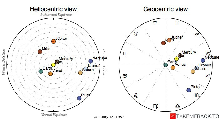 Planetary positions on January 18, 1987 - Heliocentric and Geocentric views