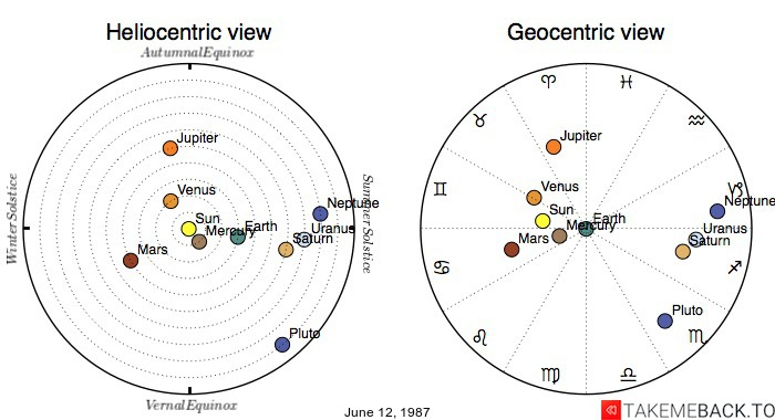Planetary positions on June 12th, 1987 - Heliocentric and Geocentric views