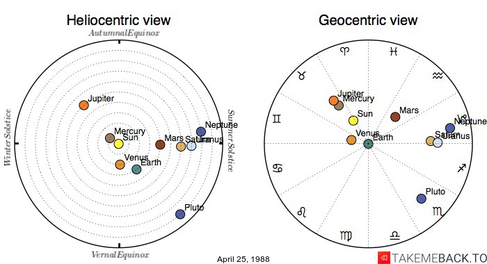 Planetary positions on April 25, 1988 - Heliocentric and Geocentric views