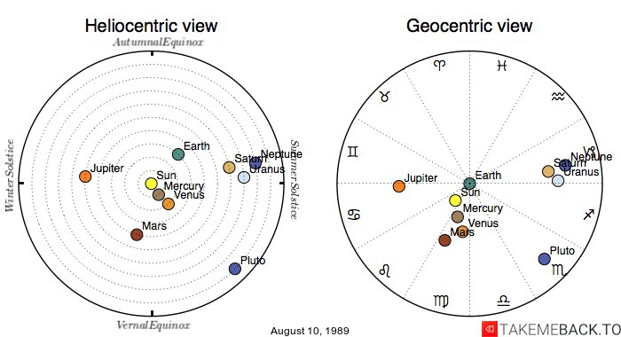 Planetary positions on August 10th, 1989 - Heliocentric and Geocentric views