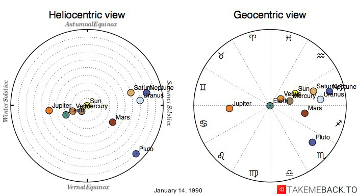Planetary positions on January 14, 1990 - Heliocentric and Geocentric views