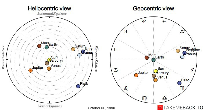Planetary positions on October 06, 1990 - Heliocentric and Geocentric views