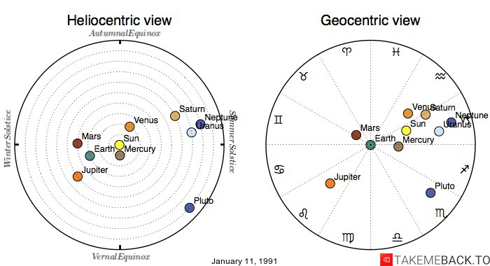 Planetary positions on January 11, 1991 - Heliocentric and Geocentric views