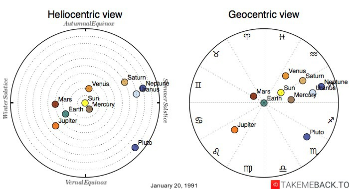 Planetary positions on January 20, 1991 - Heliocentric and Geocentric views