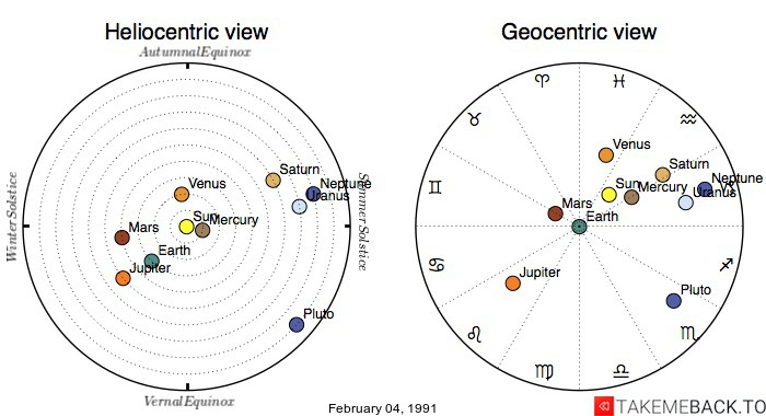 Planetary positions on February 04, 1991 - Heliocentric and Geocentric views