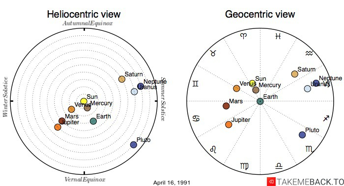 Planetary positions on April 16, 1991 - Heliocentric and Geocentric views