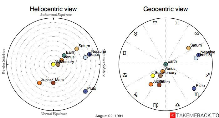 Planetary positions on August 02, 1991 - Heliocentric and Geocentric views
