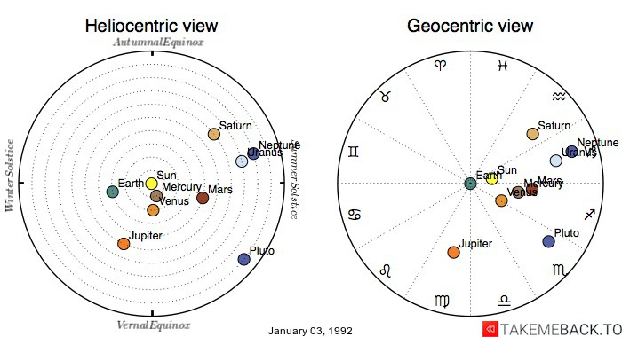 Planetary positions on January 03, 1992 - Heliocentric and Geocentric views