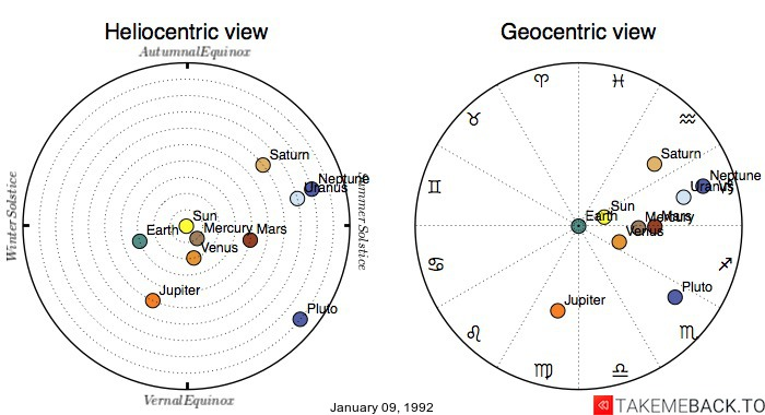 Planetary positions on January 09, 1992 - Heliocentric and Geocentric views