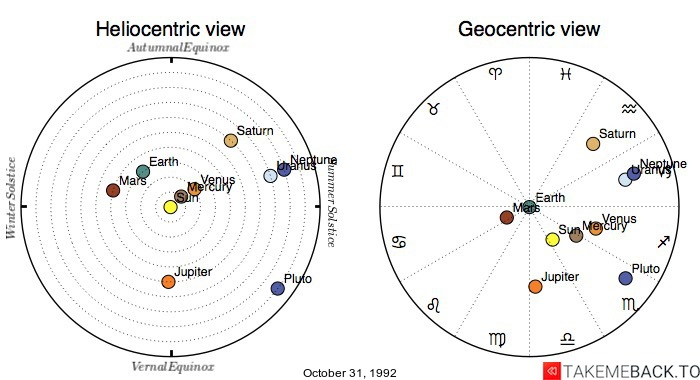 Planetary positions on October 31, 1992 - Heliocentric and Geocentric views