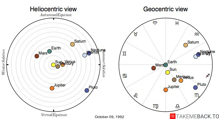 Planetary positions on October 09, 1992 - Heliocentric and Geocentric views