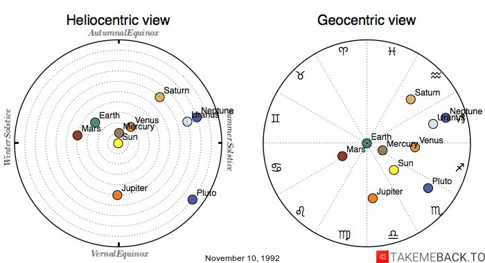 Planetary positions on November 10, 1992 - Heliocentric and Geocentric views
