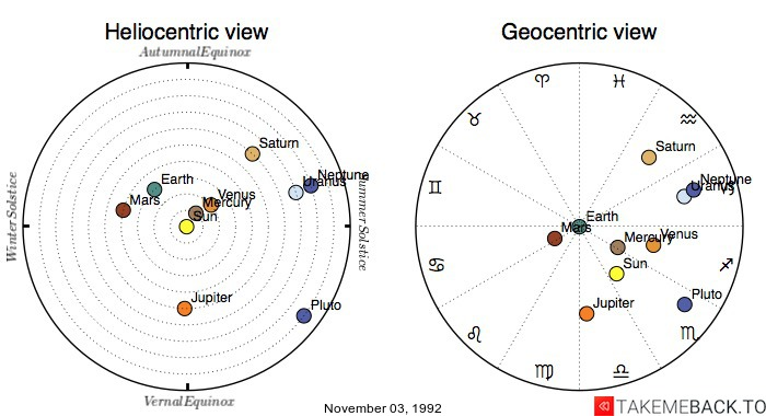 Planetary positions on November 03, 1992 - Heliocentric and Geocentric views