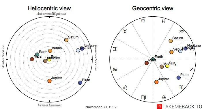Planetary positions on November 30, 1992 - Heliocentric and Geocentric views