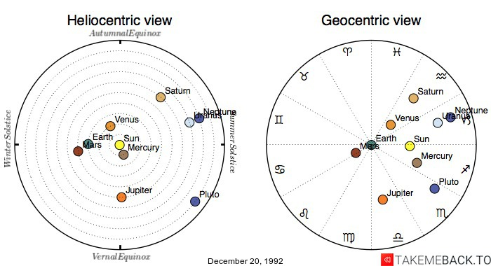 Planetary positions on December 20, 1992 - Heliocentric and Geocentric views