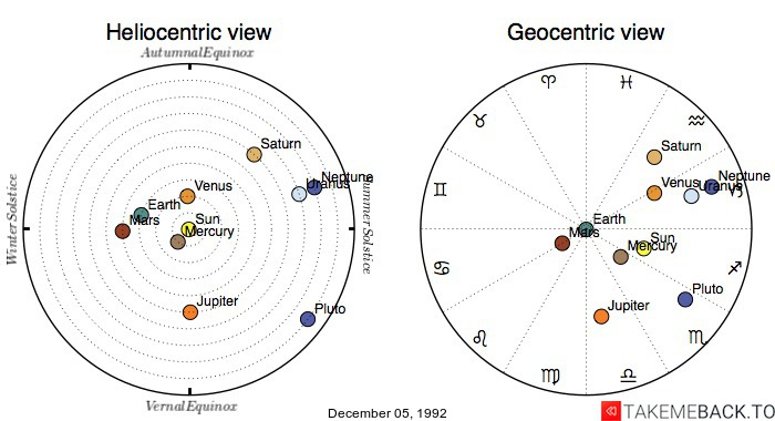 Planetary positions on December 05, 1992 - Heliocentric and Geocentric views
