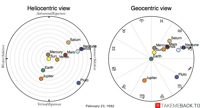 Planetary positions on February 23, 1992 - Heliocentric and Geocentric views