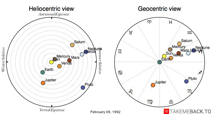Planetary positions on February 09, 1992 - Heliocentric and Geocentric views