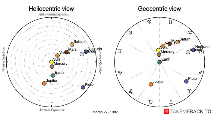 Planetary positions on March 27, 1992 - Heliocentric and Geocentric views