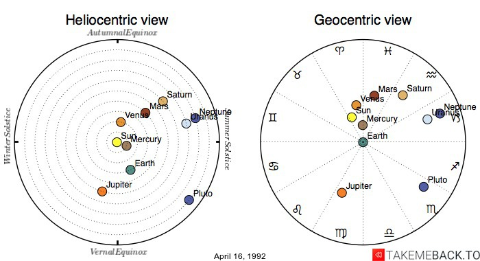 Planetary positions on April 16, 1992 - Heliocentric and Geocentric views