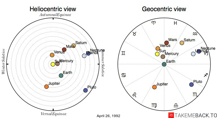 Planetary positions on April 26, 1992 - Heliocentric and Geocentric views