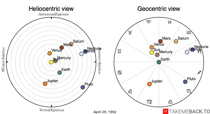 Planetary positions on April 29, 1992 - Heliocentric and Geocentric views