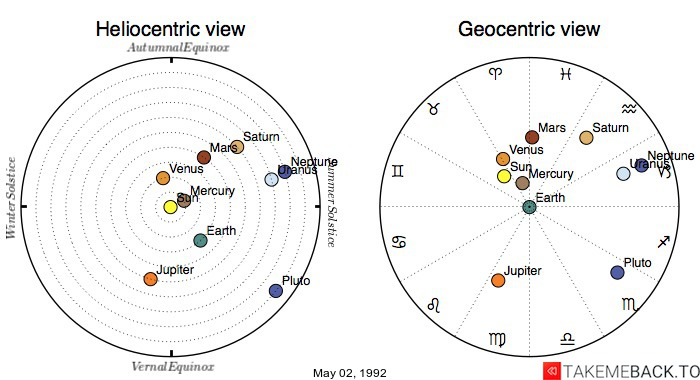 Planetary positions on May 02, 1992 - Heliocentric and Geocentric views