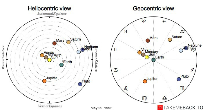 Planetary positions on May 29, 1992 - Heliocentric and Geocentric views