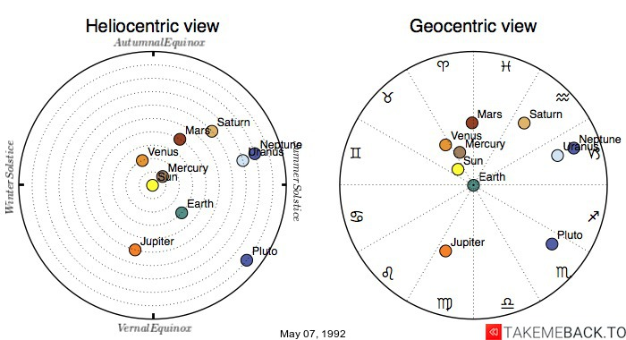 Planetary positions on May 07, 1992 - Heliocentric and Geocentric views