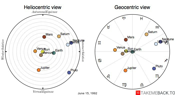 Planetary positions on June 15, 1992 - Heliocentric and Geocentric views