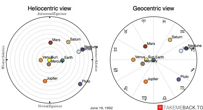Planetary positions on June 19, 1992 - Heliocentric and Geocentric views