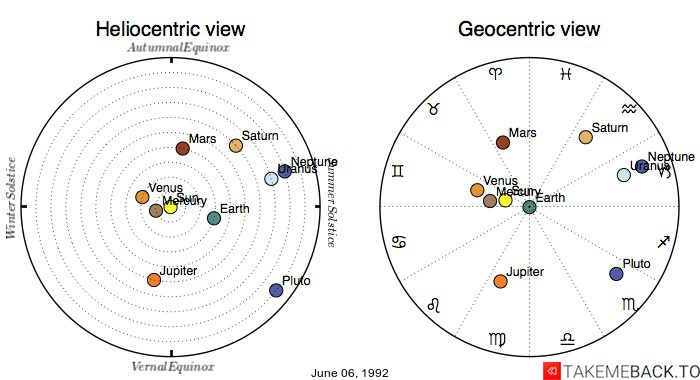 Planetary positions on June 06, 1992 - Heliocentric and Geocentric views