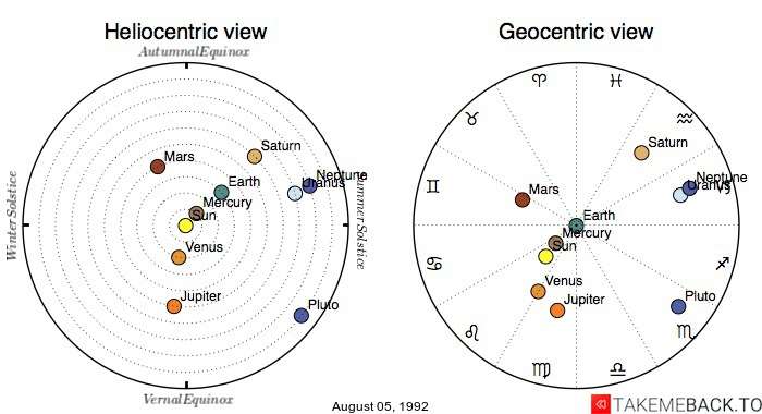 Planetary positions on August 05, 1992 - Heliocentric and Geocentric views