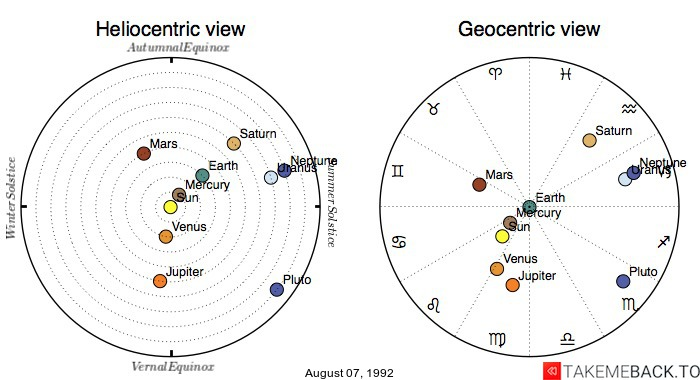 Planetary positions on August 07, 1992 - Heliocentric and Geocentric views