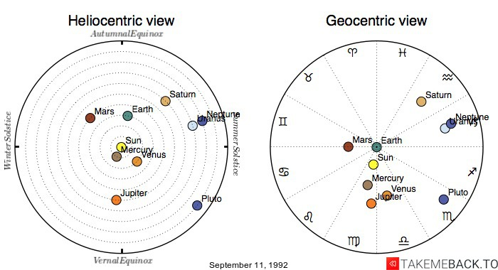 Planetary positions on September 11, 1992 - Heliocentric and Geocentric views