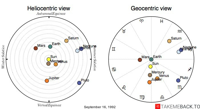 Planetary positions on September 16, 1992 - Heliocentric and Geocentric views