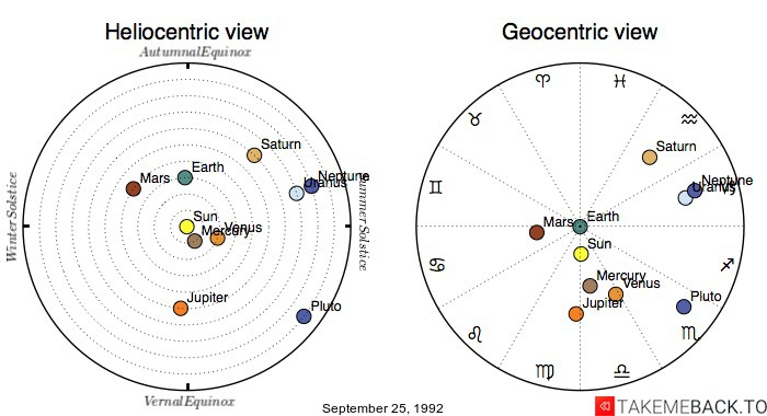Planetary positions on September 25, 1992 - Heliocentric and Geocentric views