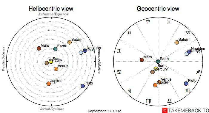 Planetary positions on September 03, 1992 - Heliocentric and Geocentric views