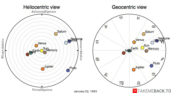 Planetary positions on January 2nd, 1993 - Heliocentric and Geocentric views