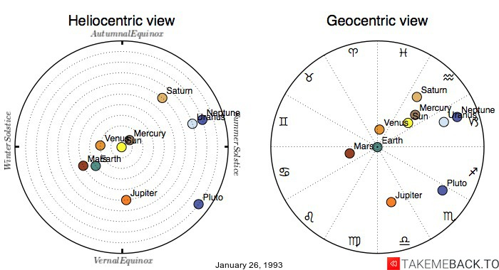 Planetary positions on January 26, 1993 - Heliocentric and Geocentric views