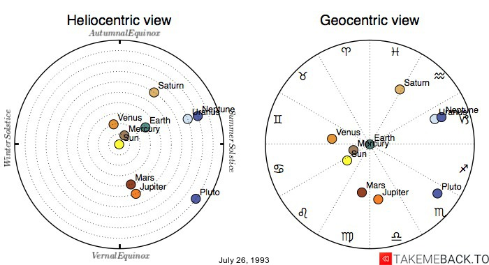 Planetary positions on July 26th, 1993 - Heliocentric and Geocentric views
