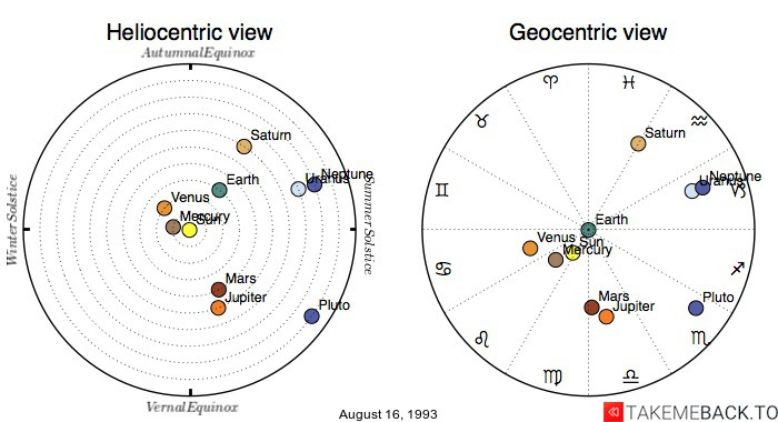 Planetary positions on August 16, 1993 - Heliocentric and Geocentric views