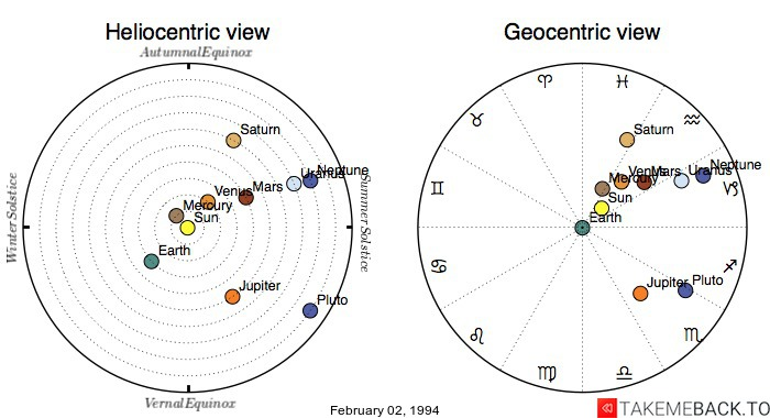 Planetary positions on February 02, 1994 - Heliocentric and Geocentric views