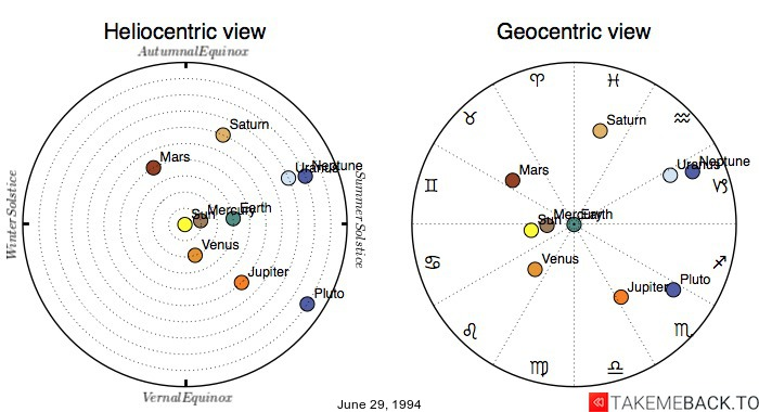 Planetary positions on June 29, 1994 - Heliocentric and Geocentric views