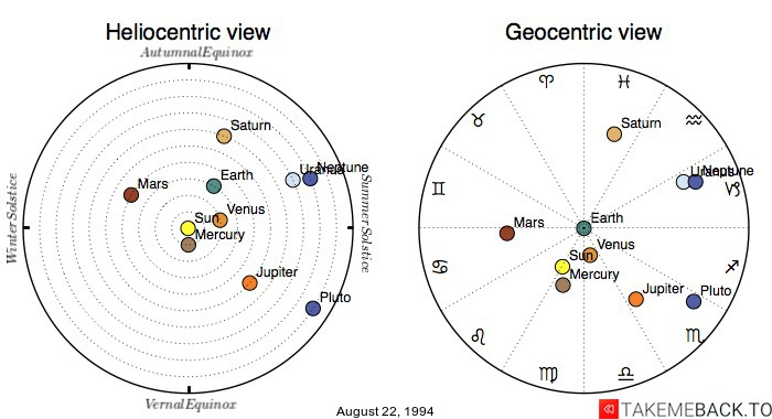 Planetary positions on August 22, 1994 - Heliocentric and Geocentric views