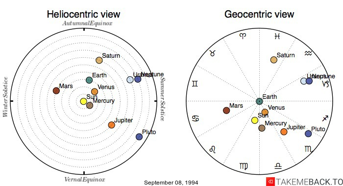 Planetary positions on September 08, 1994 - Heliocentric and Geocentric views